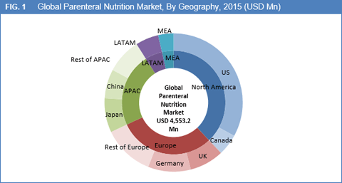 parenteral-nutrition-market-by-geography