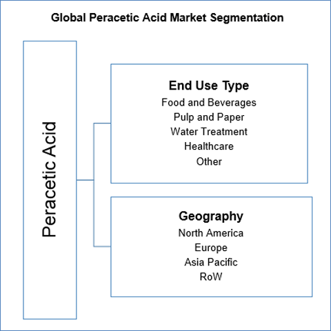 peracetic-acid-market