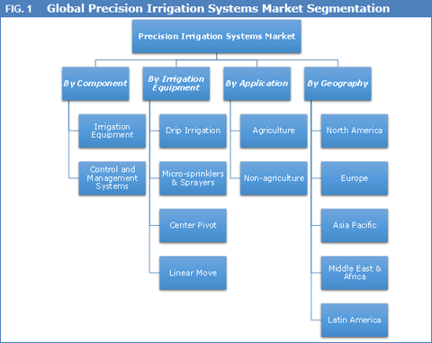 precision-irrigation-systems-market