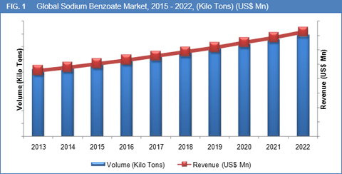 sodium-benzoate-market