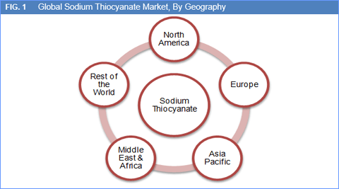 sodium-thiocyanate-market-by-geo