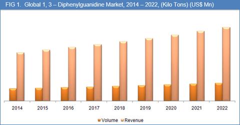 1-3-diphenylguanidine-market