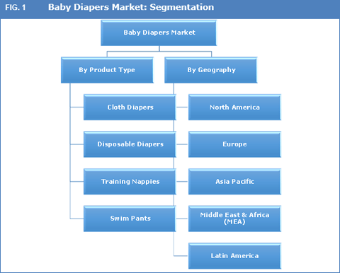 baby-diapers-market