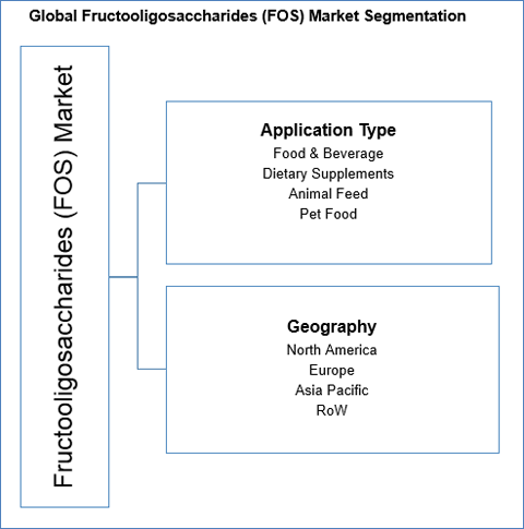 Global Fructooligosaccharides (FOS) Market to Reach US$ 858.0 Mn by 2022 - Credence Research