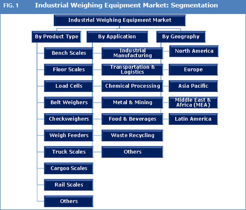 industrial-weighing-equipment-market