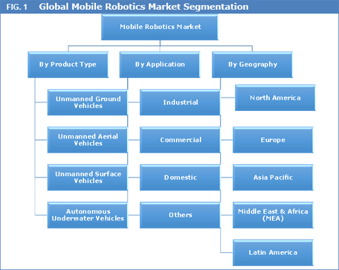 mobile-robotics-market