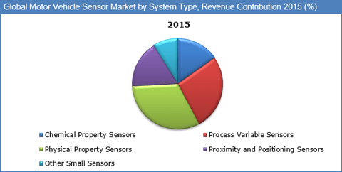 motor-vehicle-sensors-market-by-type