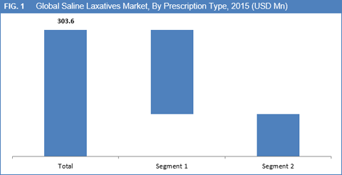 saline-laxatives-market-by-prescription