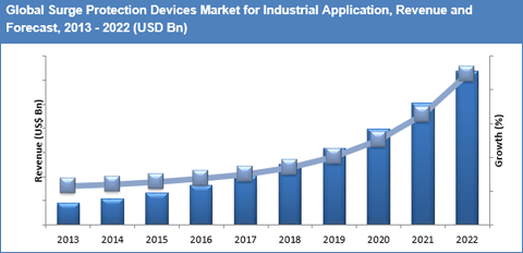 surge-protection-devices-market-by-application