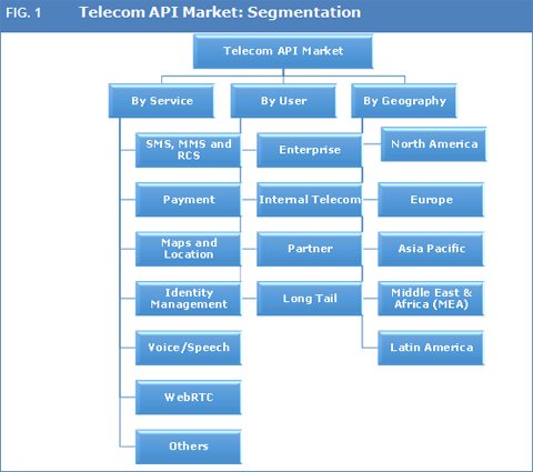 Global Telecom API Market To Expand With A CAGR Of 20.2% From 2016 To 2023 - Credence Research