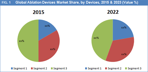 ablation-devices-market-by-device