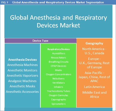 anesthesia-and-respiratory-devices-market
