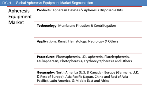 apheresis-equipment-market