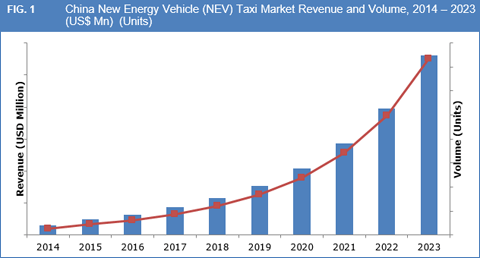china-new-energy-vehicle-nev-taxi-market