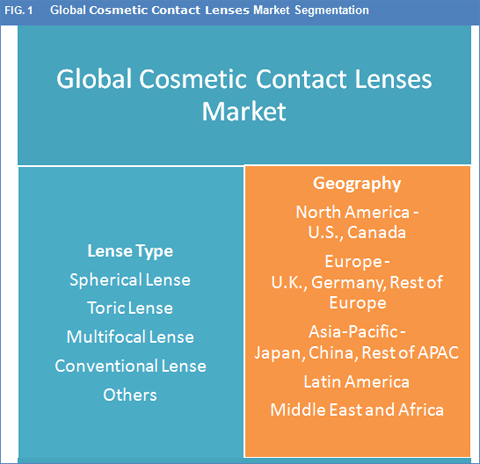 cosmetic-contact-lenses-market