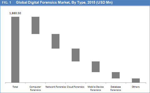 digital-forensics-market-by-type