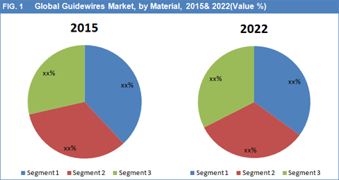 guidewires-market-by-material