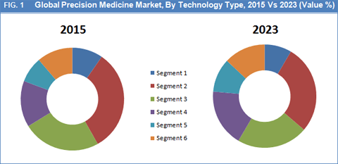 precision-medicine-market-by-tchnology