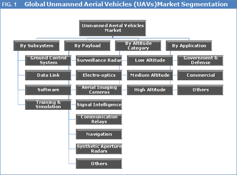 Unmanned Aerial Vehicles (UAV) Market To Reach US$ 7.85 Bn By 2023 - Credence Research