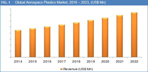 aerospace-plastics-market