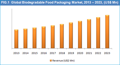 biodegradable-food-packaging-market