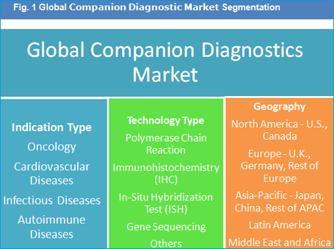 companion-diagnostics-market