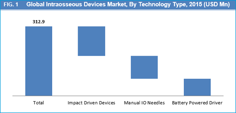Global Intraosseous Devices Market Is Expected to Reach USD 401.7 Mn By 2023 - Credence Research