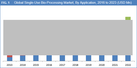 single-use-bio-processing-systems-market-by-application