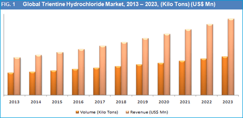 Global Trientine Hydrochloride Market for Epoxy Curing and Wilson's Disease Application is Expected to Reach US$ 0.145 Bn by 2023 - Credence Research