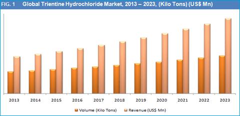 trientine-hydrochloride-market