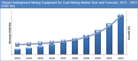 underground-mining-equipment-market-by-application