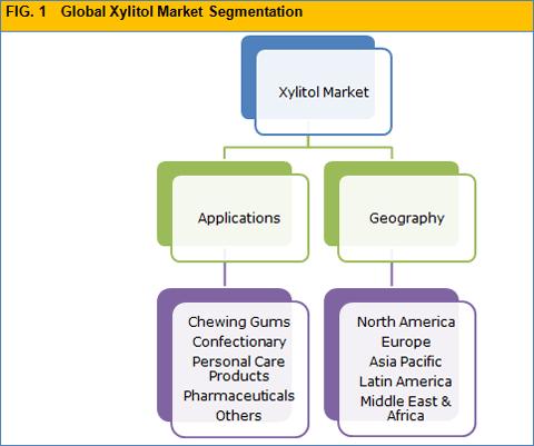xylitol-market