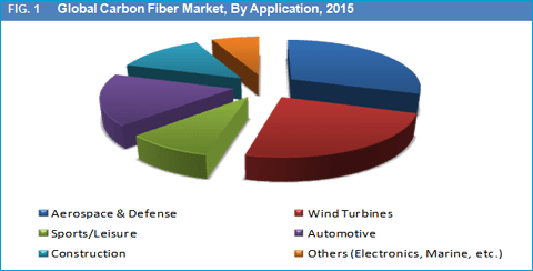 Carbon Fibers (Precursor Type- Pitch Based Carbon Fiber and PAN Based Carbon Fiber) Market, for Aerospace & Defense, Wind Turbines, Sports/Leisure, Automotive, Construction and Other Applications is Expected to Reach Over US$ 4.8 Bn by 2023 - Credence Research