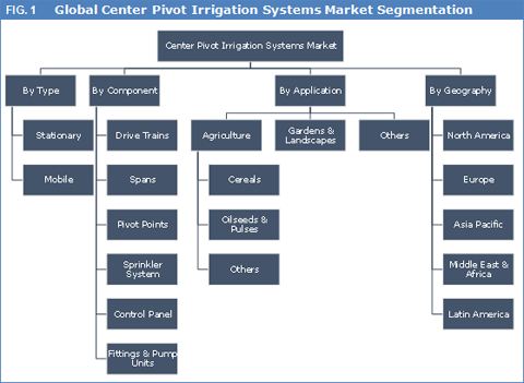 Global Center Pivot Irrigation Systems Market To Cross The US$ 2.5 Bn Mark By 2023 - Credence Research