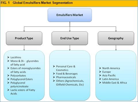 emulsifiers-market