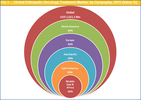Global Orthopedic Oncology Treatment Market To Reach Worth USD 1.12 Bn By 2022: Development In The Healthcare Infrastructure To Determine Market Growth - Credence Research