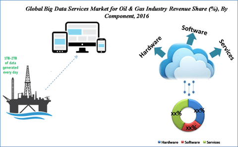 Big Data Services Market for Oil and Gas Industry
