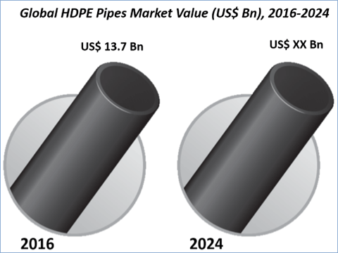 Global HDPE Pipes Market By Application And Geography Is Expected To Reach US$ 19.7 Bn By 2024 - Credence Research