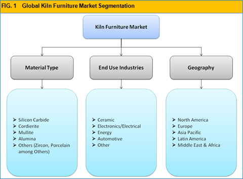 Kiln Furniture Market