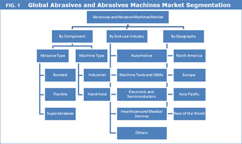 Abrasives And Abrasive Machines Market To Reach US$ 38.8 Bn By 2025 - Credence Research