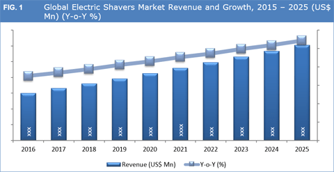 Electric Shavers Market To Grow At A CAGR Of 5.3% By 2025 - Credence Research