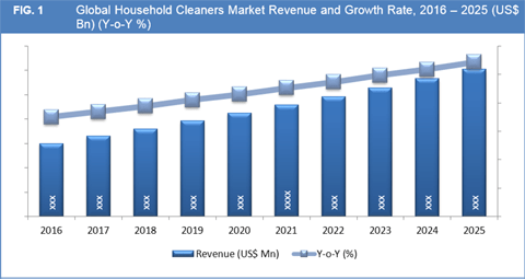 Global Household Cleaners Market To Exceed US$ 41.0 Bn By 2025 - Credence Research