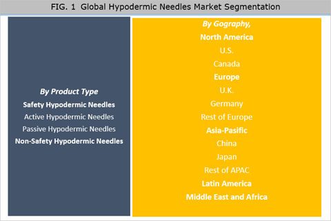Hypodermic Needles Market