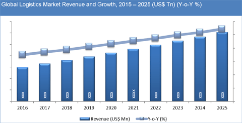 Global Logistics Market To Exceed US$ 16.5 TN By 2025 - Credence Research