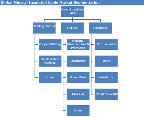 Mineral Insulated Cable Market To Grow At A CAGR Of 4.2% From 2017 To 2025 - Credence Research