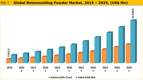 Rotomoulding Powder Market Is Expected To Reach Over Us$ 31.5 Bn By 2025 - Credence Research