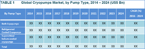 Cryopumps Market