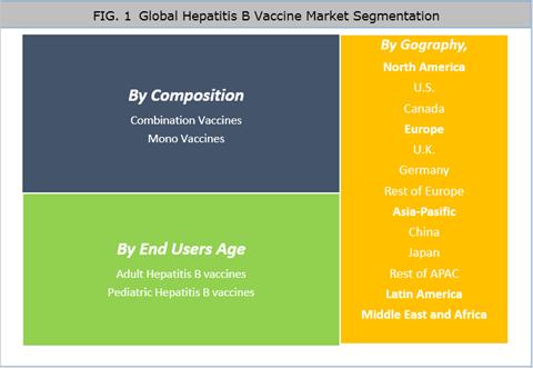 Hepatitis B Vaccines Market