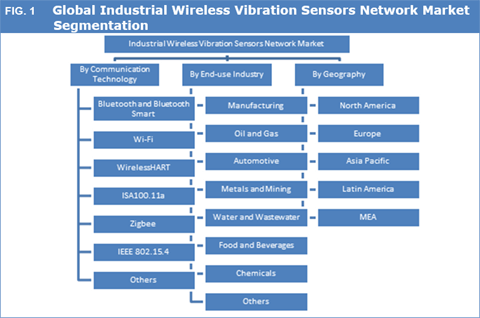 Industrial Wireless Vibration Sensors Network Market