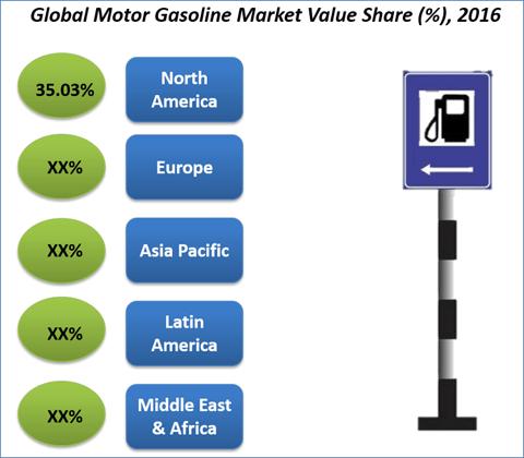 Motor Gasoline Market